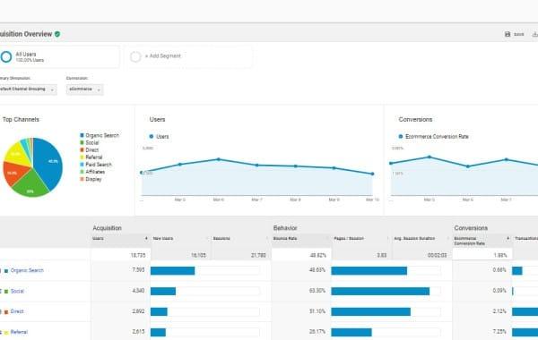 Analítica Web Canarias